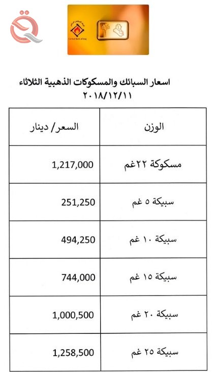The Central Bank is publishing a list of gold and bullion prices this week 11762