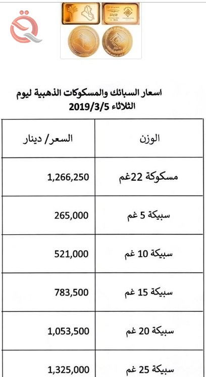The Central Bank publishes a table at the prices of gold coins and bullion for the current week 13422