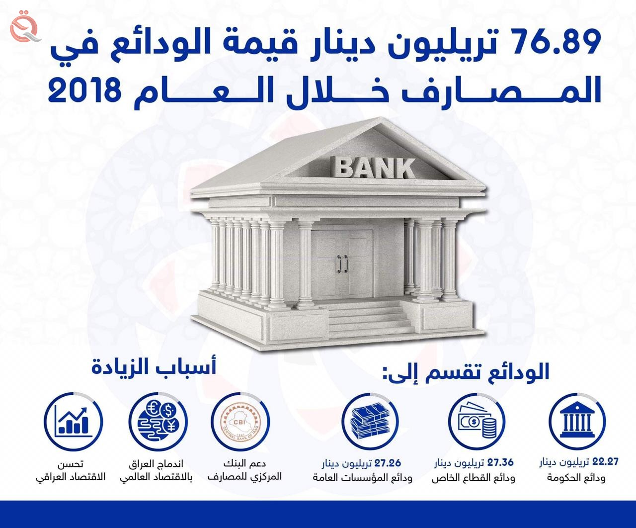 76.89 trillion dinars value of deposits in commercial banks  14517