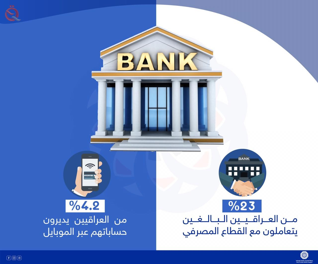 Association of Iraqi Private Banks: 23% of Iraqi adults deal with the banking sector 15007
