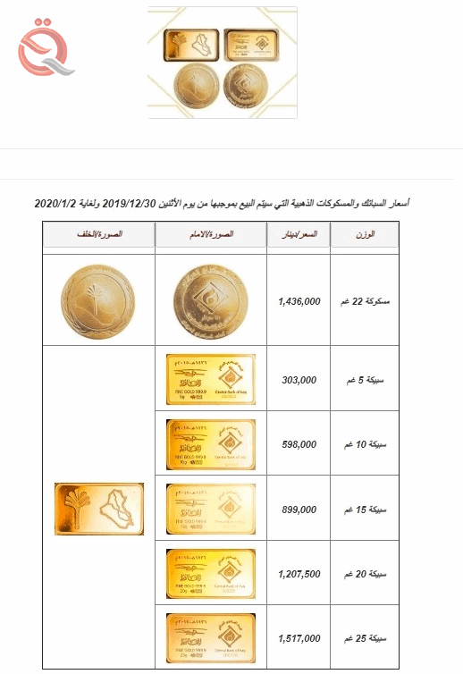 The central bank publishes a table of bullion and gold coins for the current week 18501
